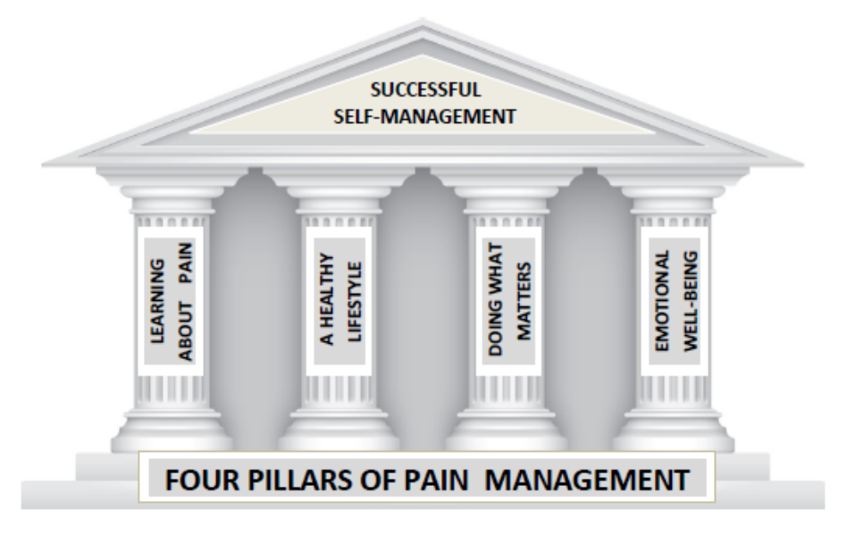 A classical building facade with four pillars. Above the lintel: successful self-management. At the base: four pillars of pain management.  First pillar: learning about pain.  Second pillar: a healthy lifestyle. Third Pillar: doing what matters. Forth pillar: emotional well-being.